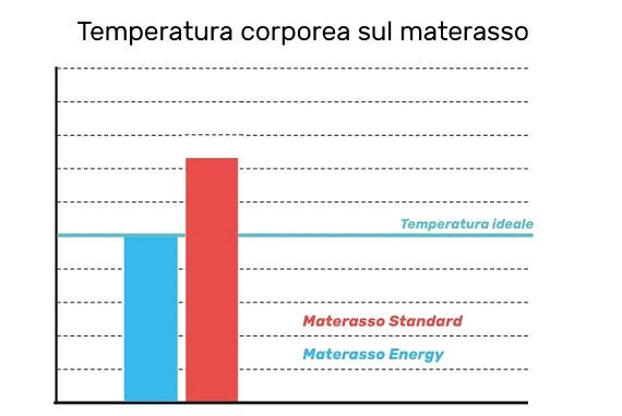 Materassi memory ortopedici di eminflex for Eminflex materassi memory