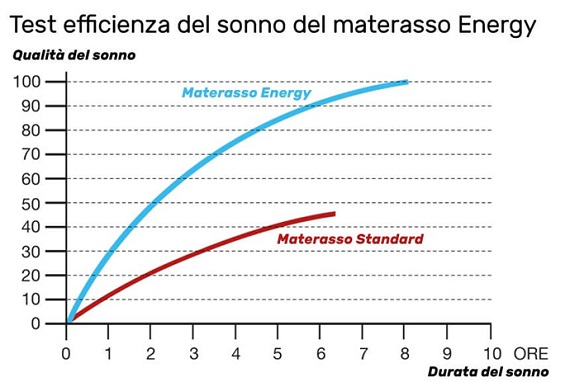 test materasso enery